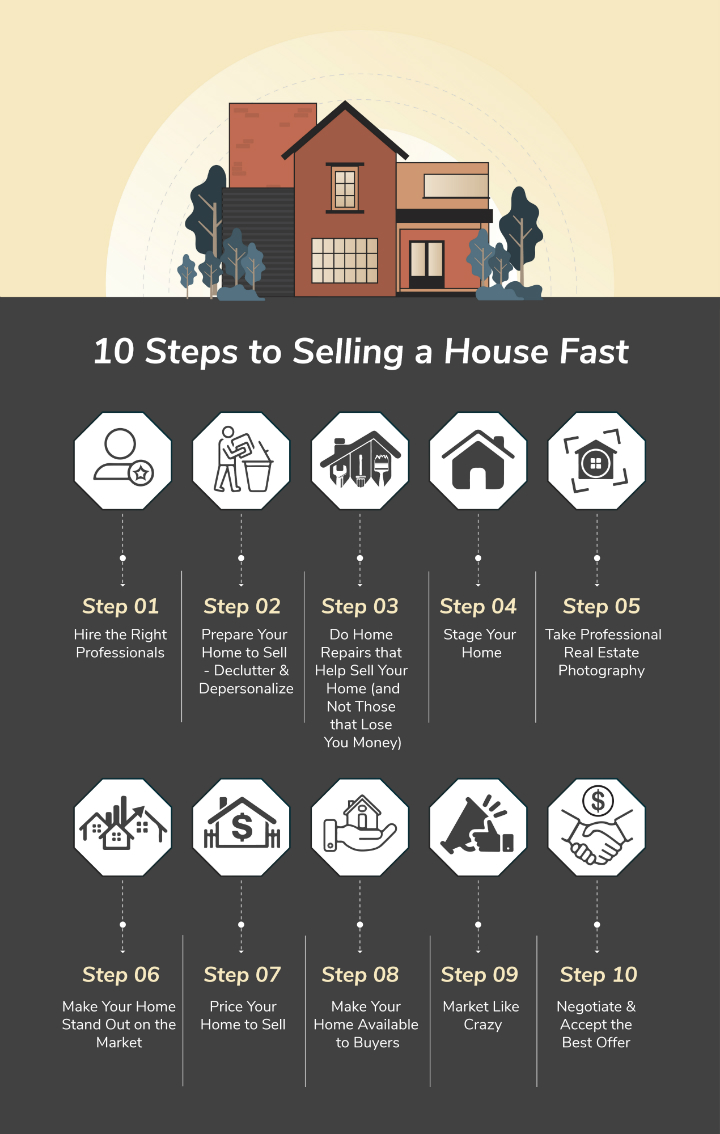 10 Steps to Selling a House Fast Infographic