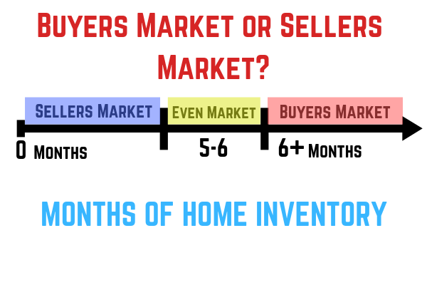 Months of Home Inventory - Sellers Market - Buyers Market - Even Market