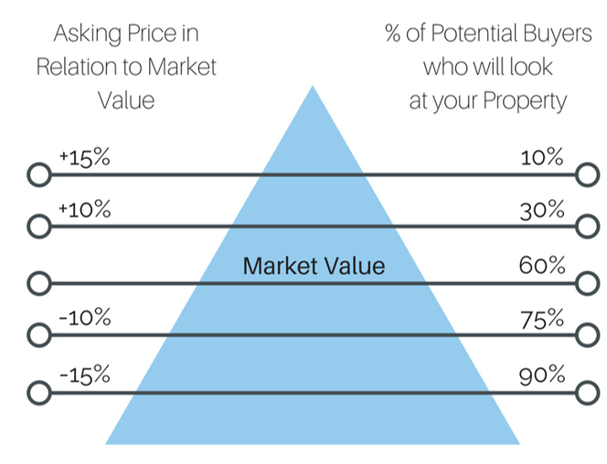 How to Price Your Home - Price Pyramid