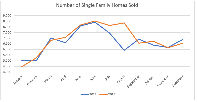 Houston Home Sales