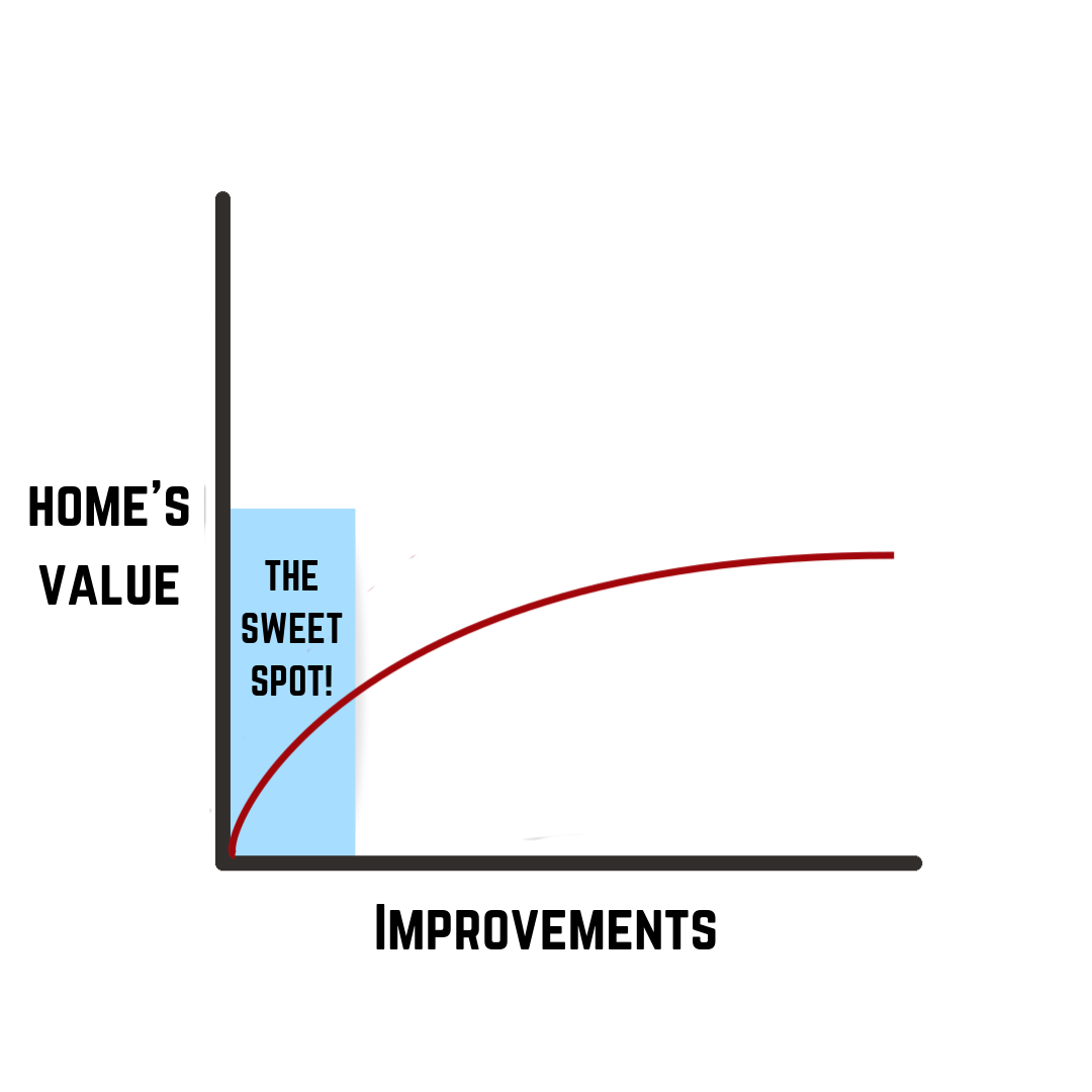 How to Sell Your Home Fast - Home value vs improvements