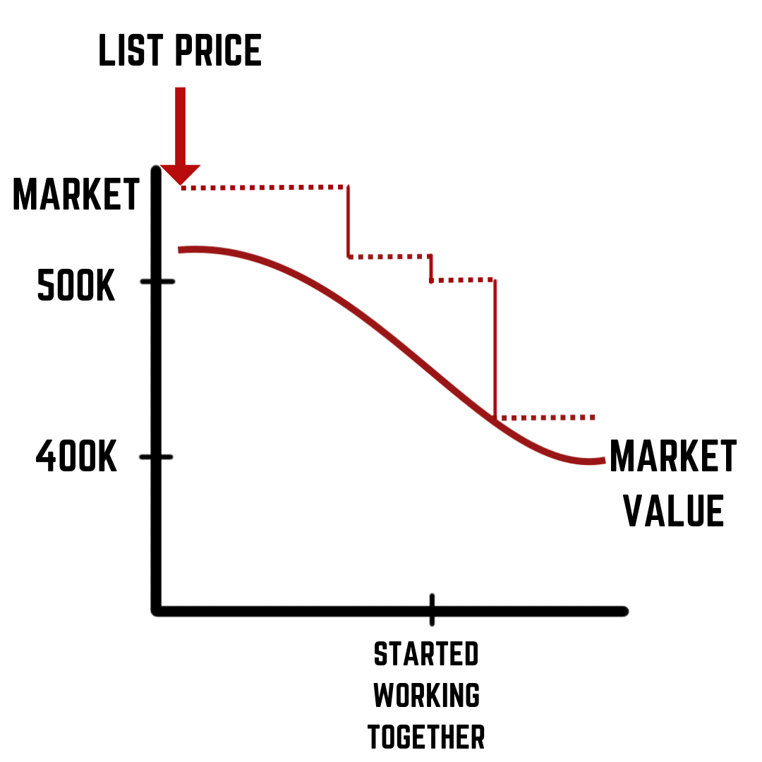 List Price vs Market Value - Home Pricing is Important